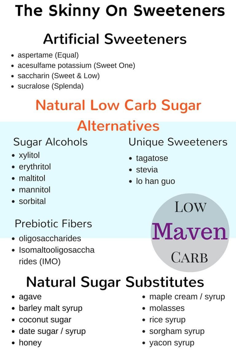 Low Carb Sweeteners: Choose What's Best For You! |low carb. sugar-free, natural sweeteners | LowCarbMaven
