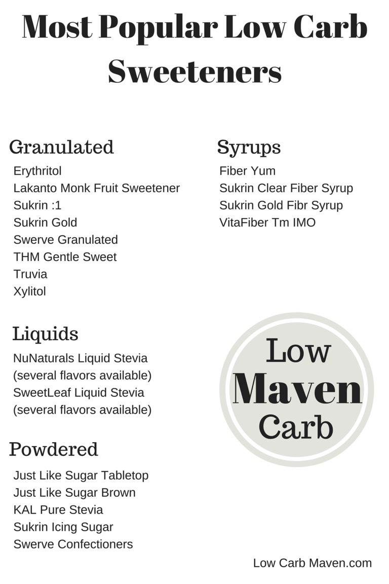 List of the most popular low carb sweeteners.