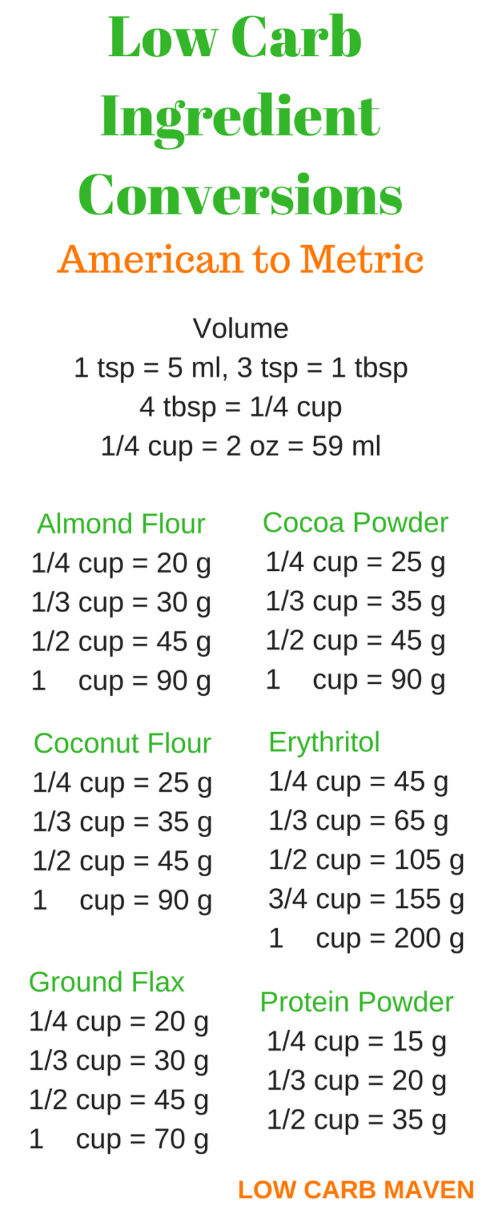 low carb ingredient conversions american to metric low carb maven
